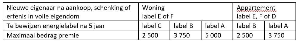 EPC labelpremie bedragen