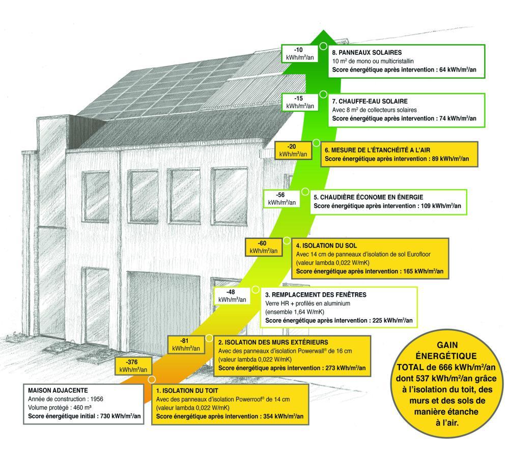 Comment améliorer la performance énergétique ?