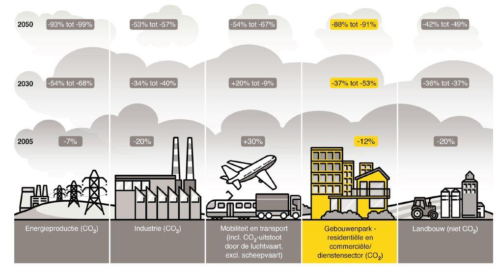 Hoe verminderen we de broeikasgasuitstoot tegen 2050 met min. 88% ?